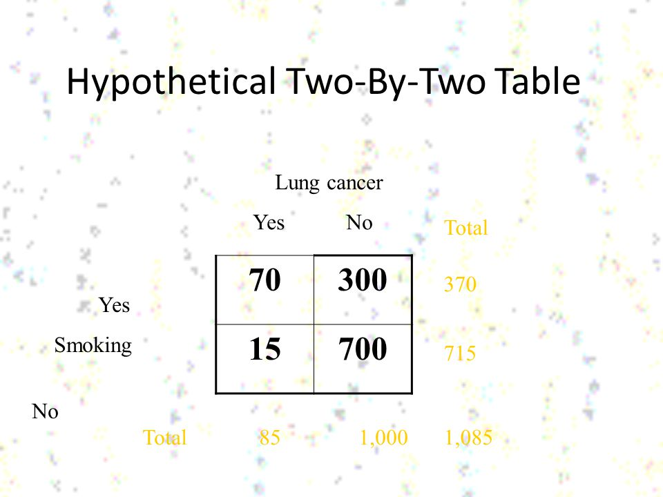 Hypothetical Two-By-Two Table