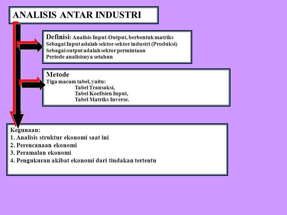ANALISIS ANTAR INDUSTRI