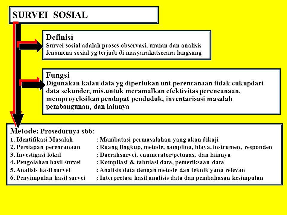 SURVEI SOSIAL Definisi Fungsi Metode: Prosedurnya sbb: