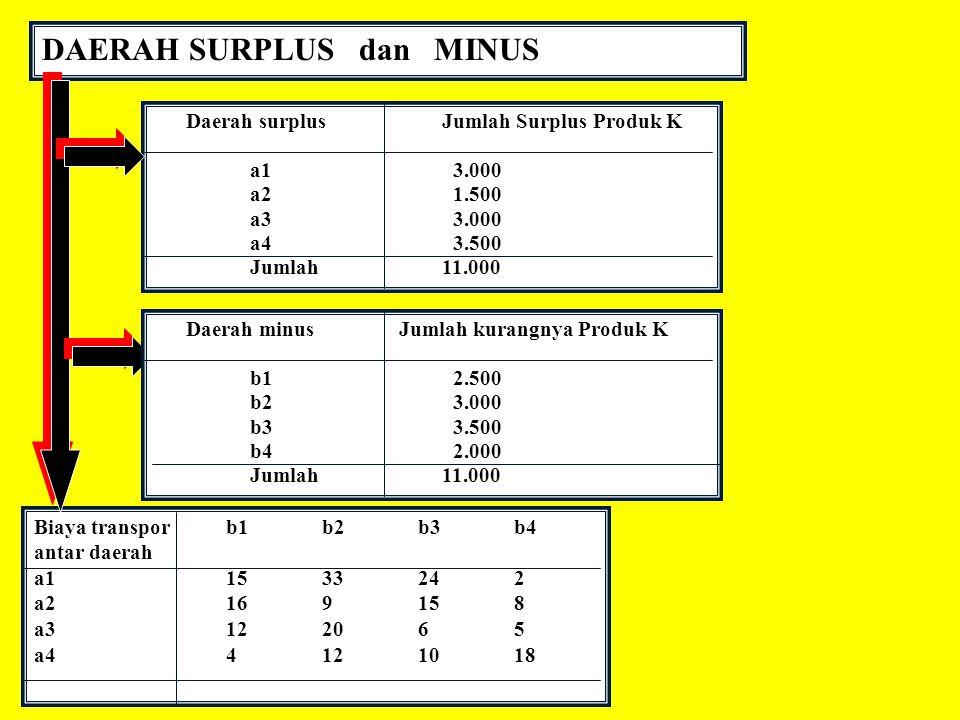 DAERAH SURPLUS dan MINUS