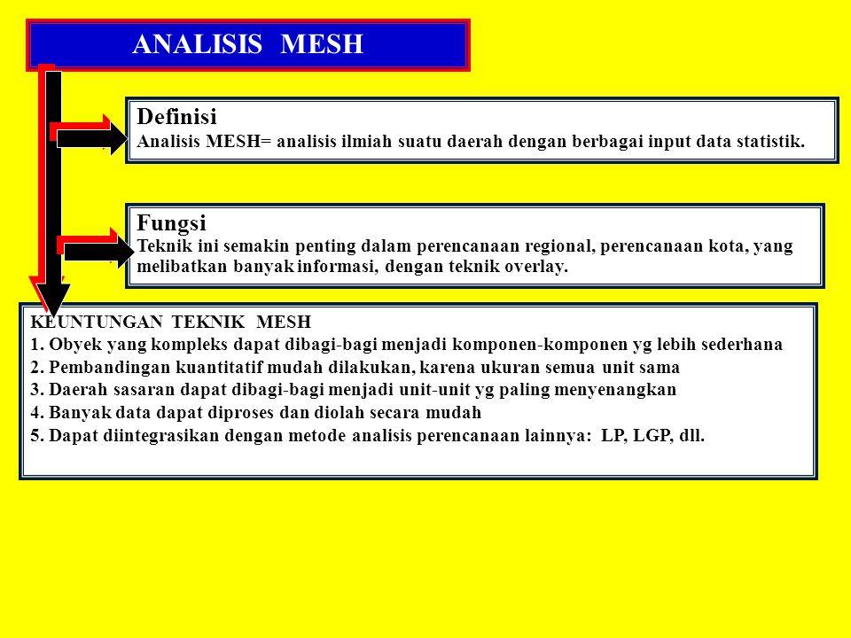 ANALISIS MESH Definisi Fungsi