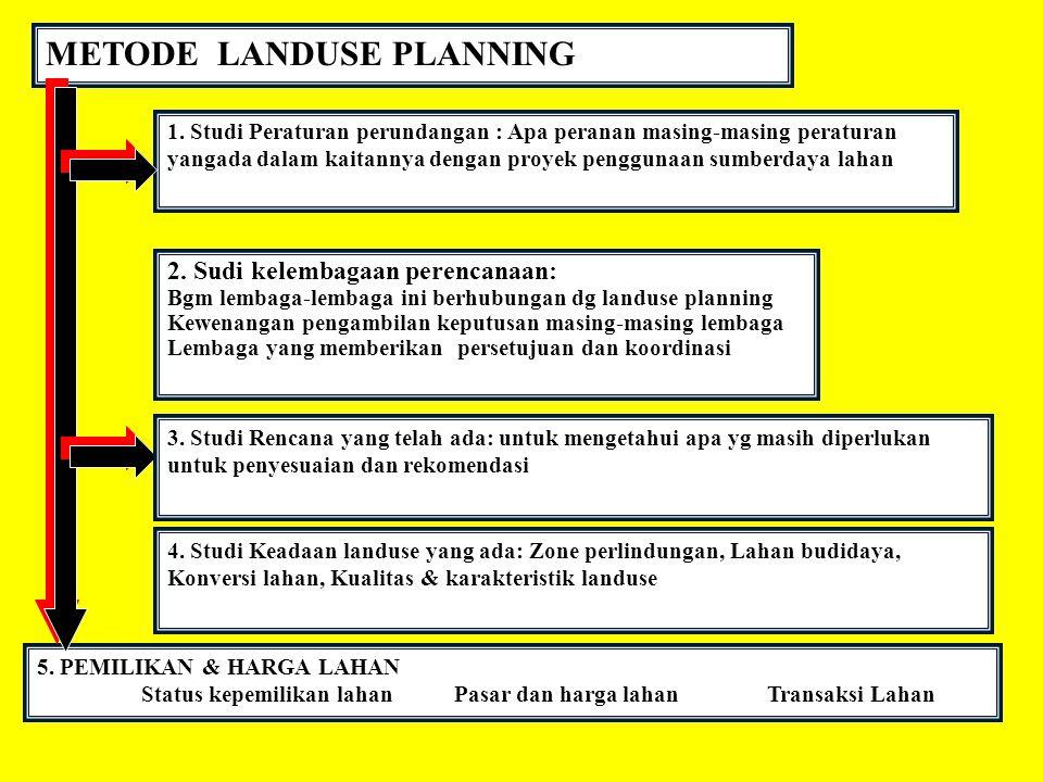 METODE LANDUSE PLANNING