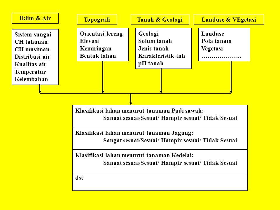 Iklim & Air Topografi. Tanah & Geologi. Landuse & VEgetasi. Sistem sungai. CH tahunan. CH musiman.
