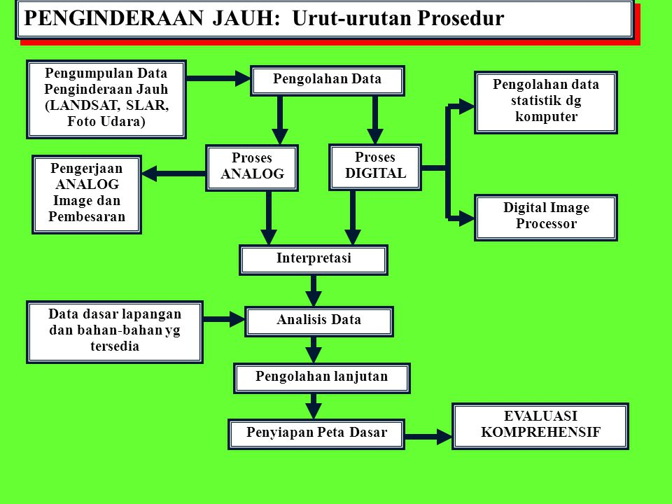 PENGINDERAAN JAUH: Urut-urutan Prosedur