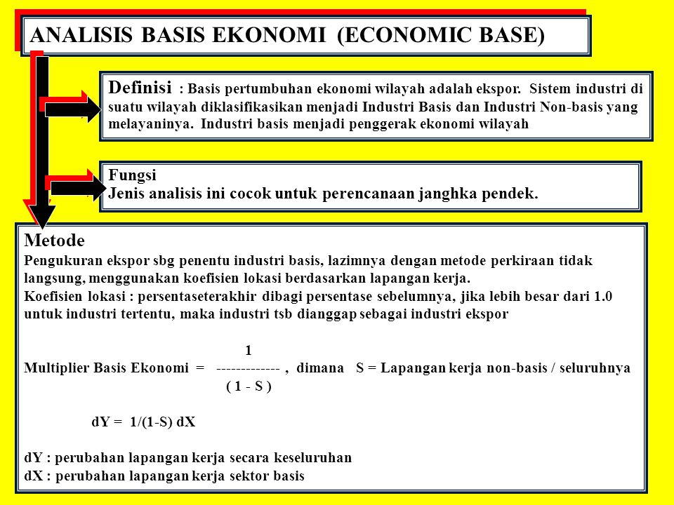 ANALISIS BASIS EKONOMI (ECONOMIC BASE)