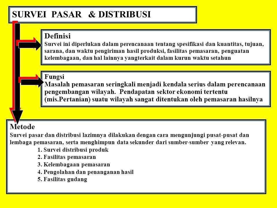 SURVEI PASAR & DISTRIBUSI