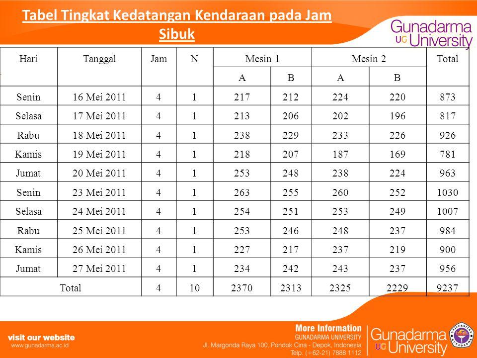 Tabel Tingkat Kedatangan Kendaraan pada Jam Sibuk