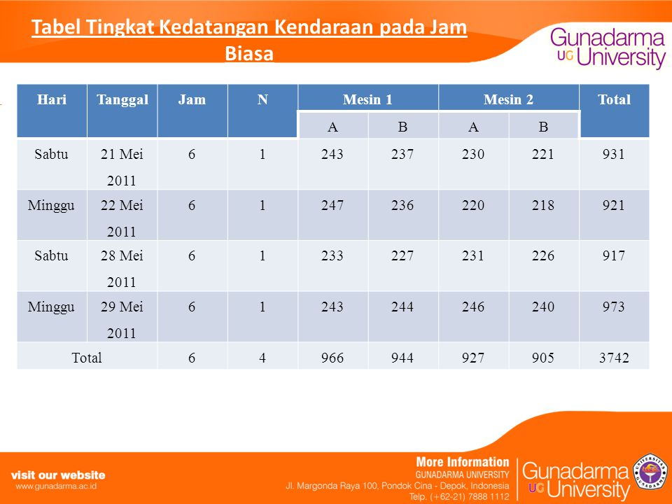 Tabel Tingkat Kedatangan Kendaraan pada Jam Biasa