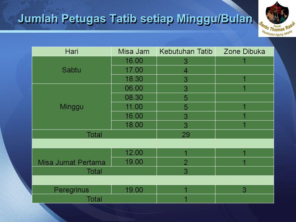 Jumlah Petugas Tatib setiap Minggu/Bulan