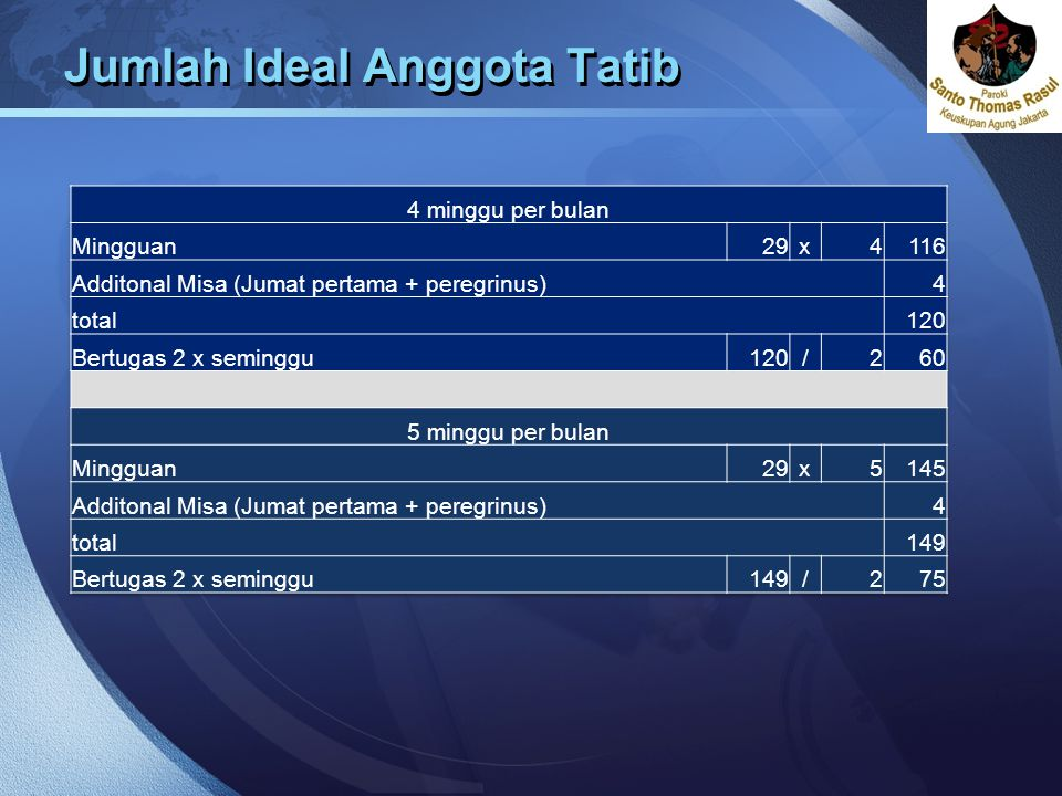 Jumlah Ideal Anggota Tatib
