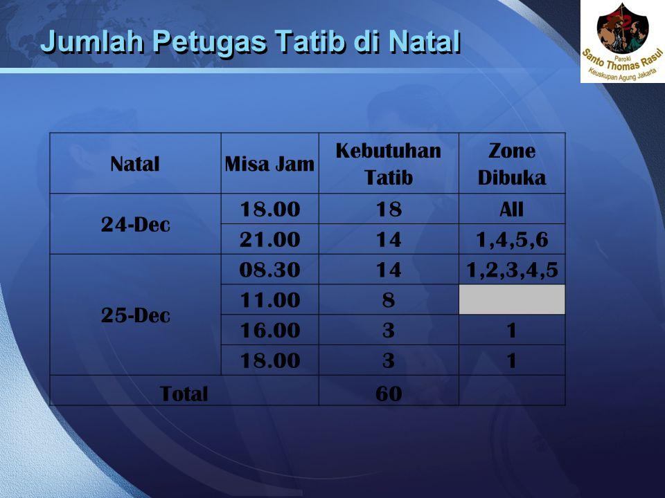 Jumlah Petugas Tatib di Natal