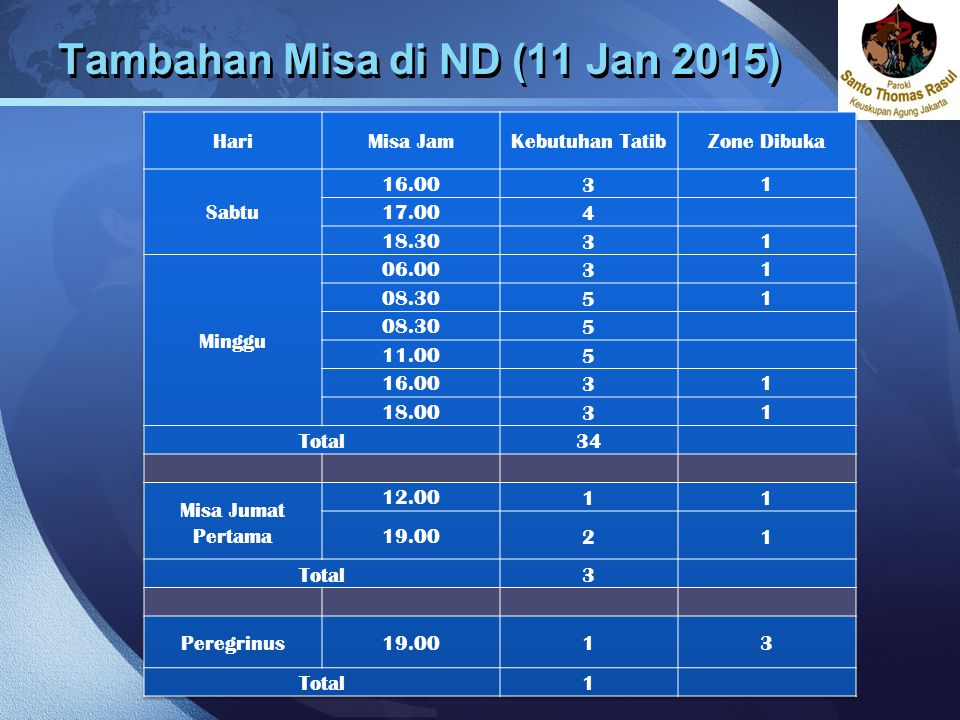 Tambahan Misa di ND (11 Jan 2015)