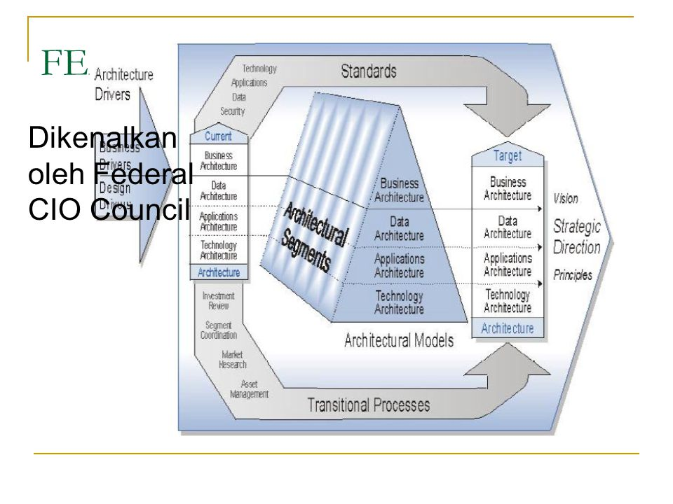 FEAF Dikenalkan oleh Federal CIO Council