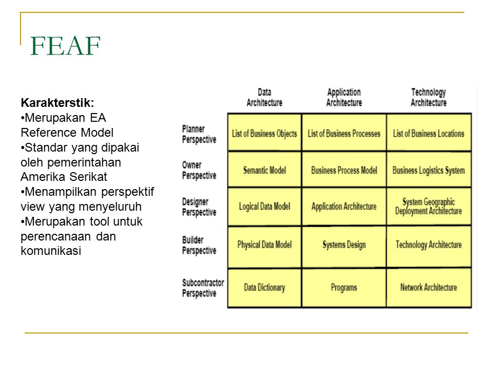 FEAF Karakterstik: Merupakan EA Reference Model