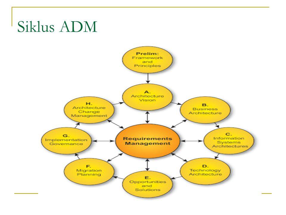 Siklus ADM