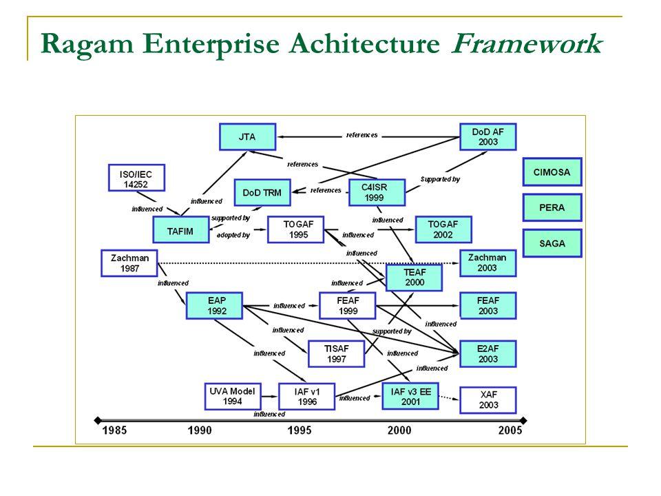 Ragam Enterprise Achitecture Framework