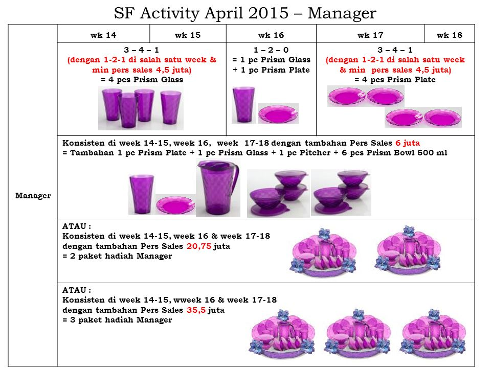 SF Activity April 2015 – Manager