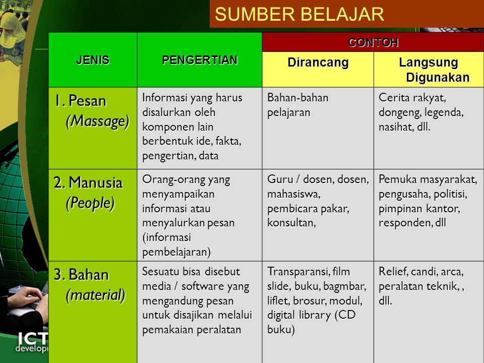 SUMBER BELAJAR 1. Pesan (Massage) 2. Manusia (People)