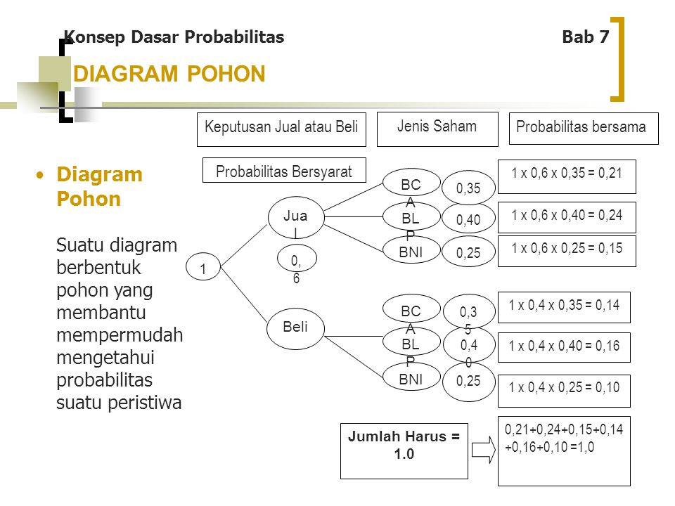 DIAGRAM POHON Diagram Pohon