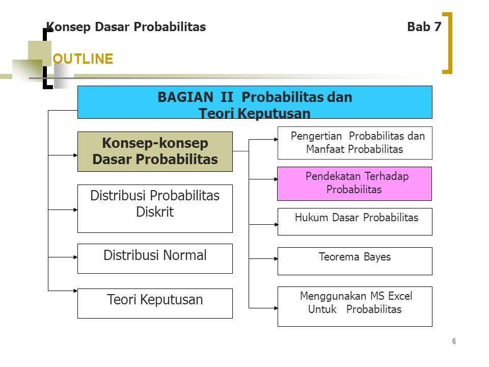 BAGIAN II Probabilitas dan Konsep-konsep Dasar Probabilitas