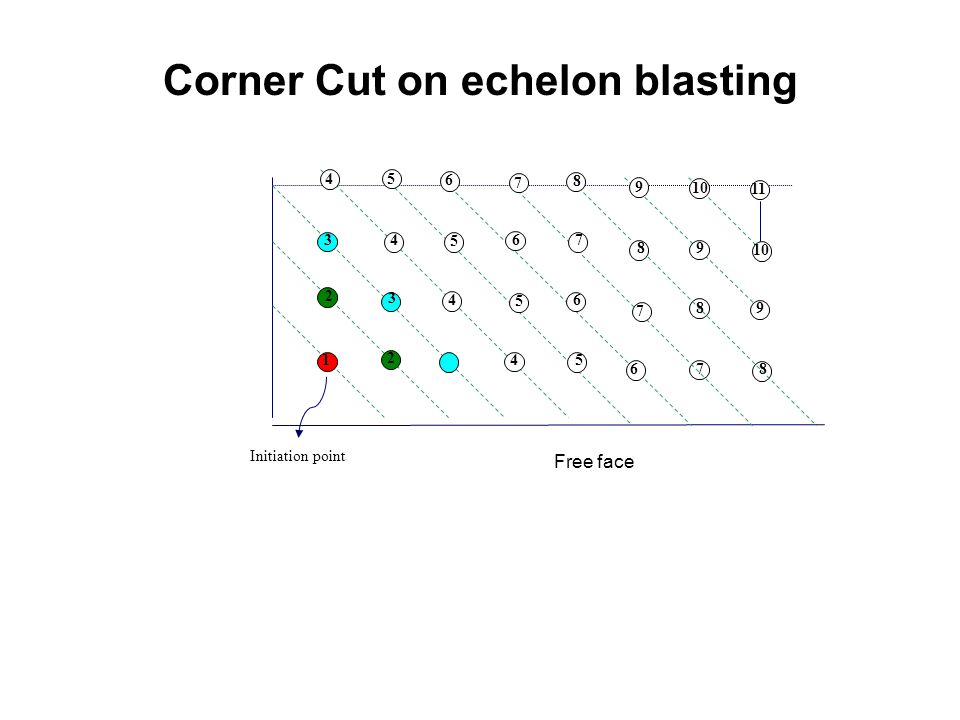 Corner Cut on echelon blasting