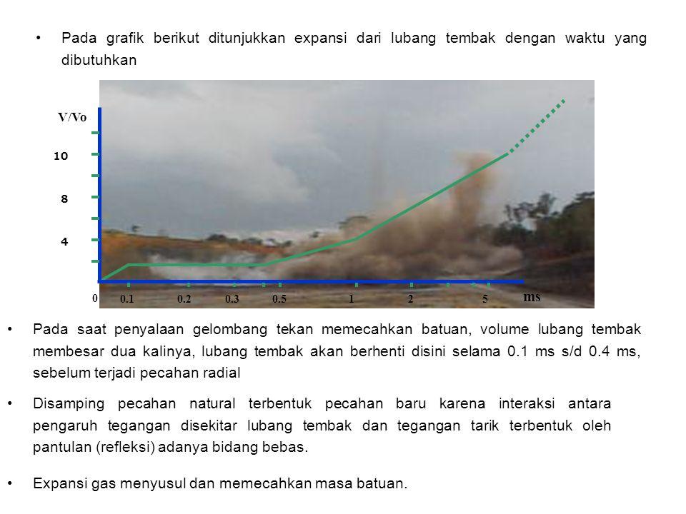 Expansi gas menyusul dan memecahkan masa batuan.