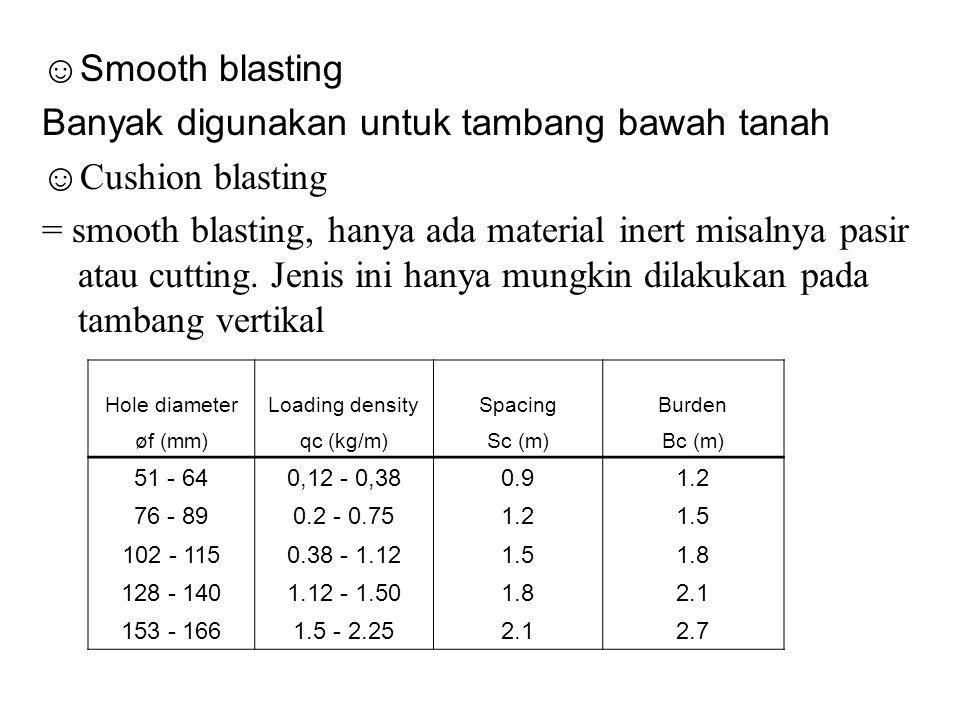 Banyak digunakan untuk tambang bawah tanah ☺Cushion blasting