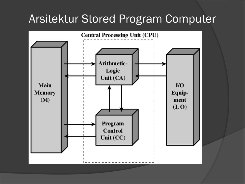 Arsitektur Stored Program Computer