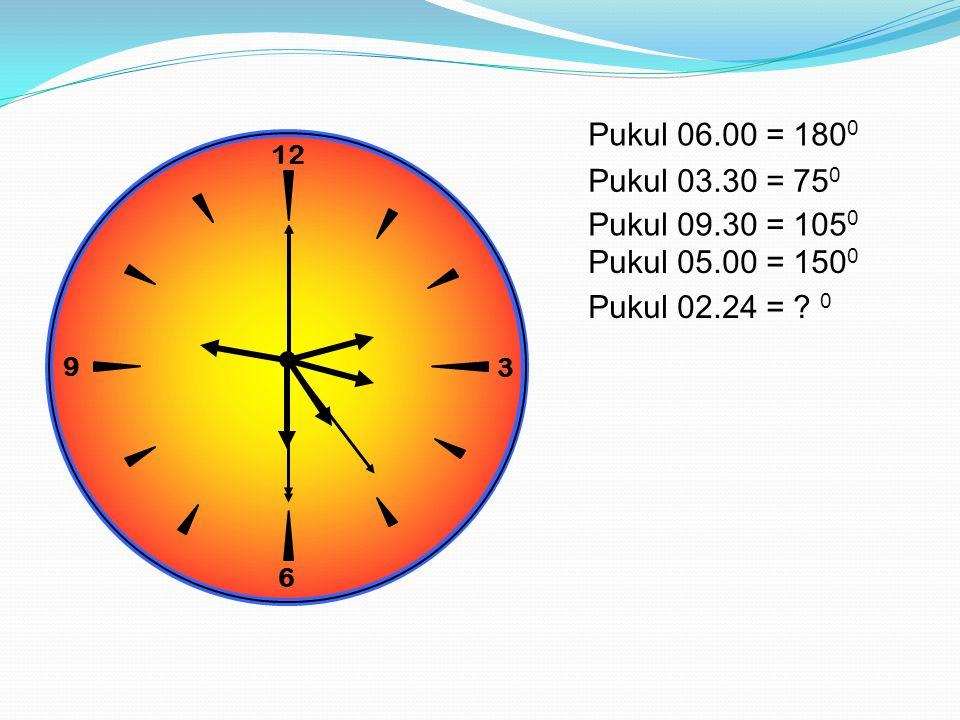 Pukul 06.00 = 1800 12. 9. 3. 6. Pukul 03.30 = 750.