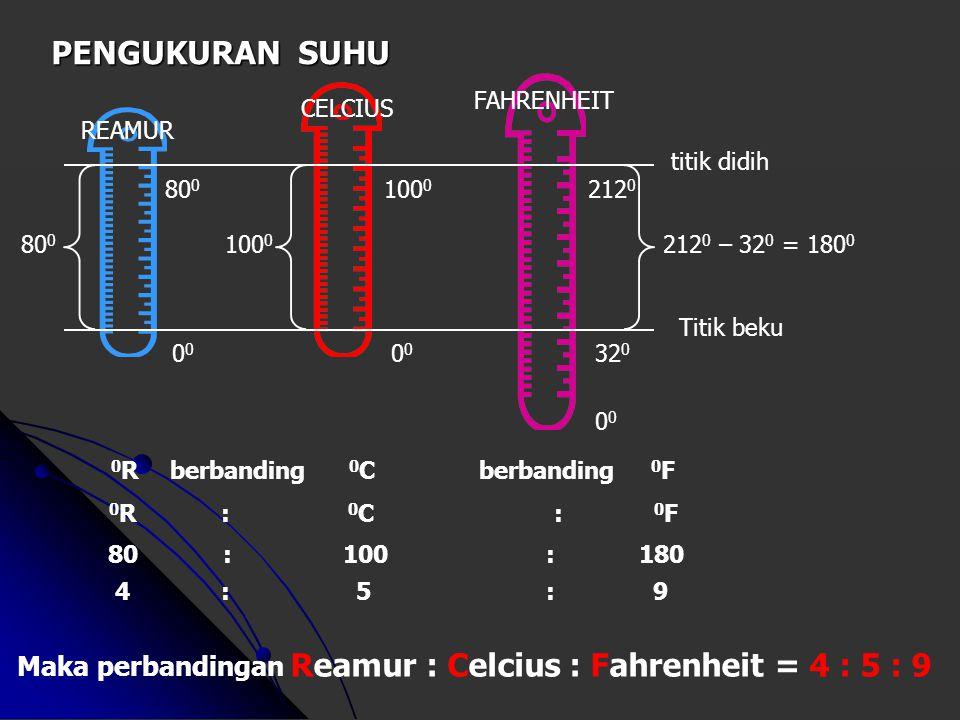 PENGUKURAN SUHU FAHRENHEIT. CELCIUS. REAMUR. titik didih. 800. 1000. 2120. 800. 1000. 2120 – 320 = 1800.