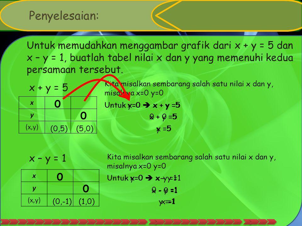Penyelesaian: Untuk memudahkan menggambar grafik dari x + y = 5 dan x – y = 1, buatlah tabel nilai x dan y yang memenuhi kedua persamaan tersebut.