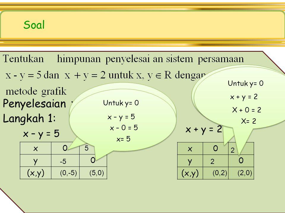 Soal Penyelesaian : Langkah 1: x + y = 2 x – y = 5 x x y y (x,y) (x,y)