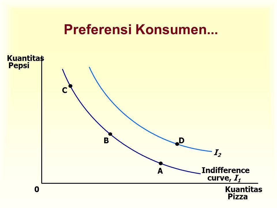 Preferensi Konsumen... Kuantitas Pepsi D I2 C B A Indifference