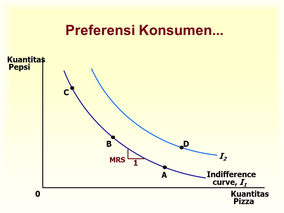 indifference curve budget line With the budget line pl1 the consumer is in equilibrium at point q1 on the price consumption curve pcc at which the budget line pl1 is tangent to indifference curve ic1 in his equilibrium position at q1 the consumer is buying oa units of the good x.