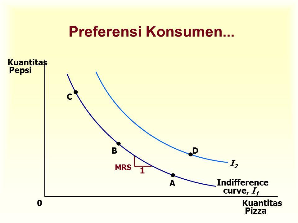 Preferensi Konsumen... Kuantitas Pepsi C B D 1 I2 A Indifference