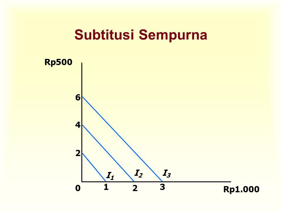 Subtitusi Sempurna Rp500 2 1 4 I1 I2 6 3 I3 Rp1.000