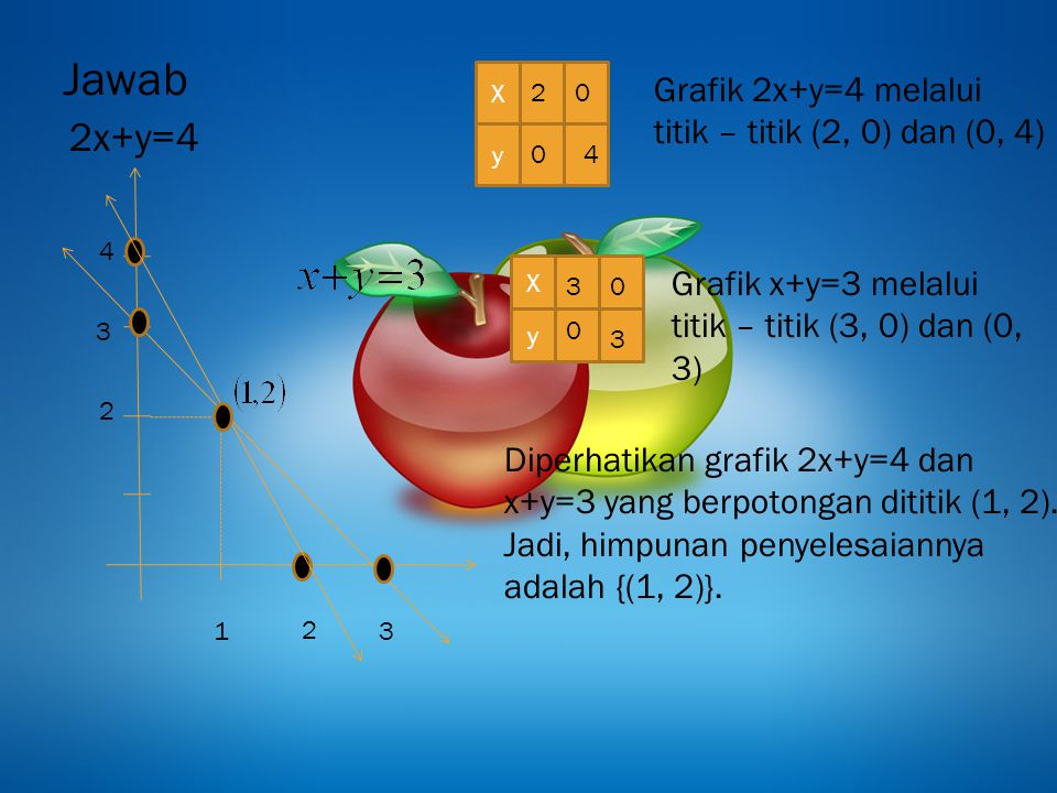 Jawab 2x+y=4 Grafik 2x+y=4 melalui titik – titik (2, 0) dan (0, 4)