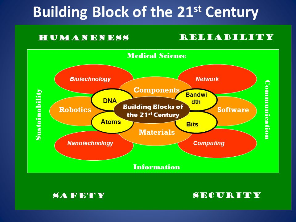 Building Block of the 21st Century