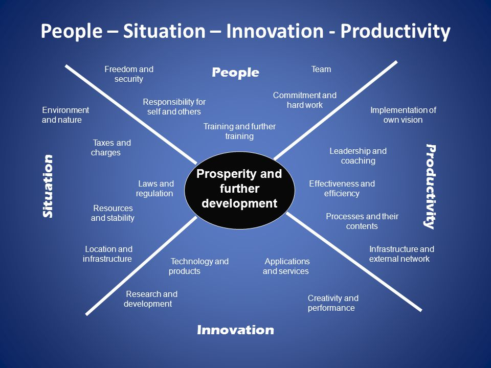 People – Situation – Innovation - Productivity