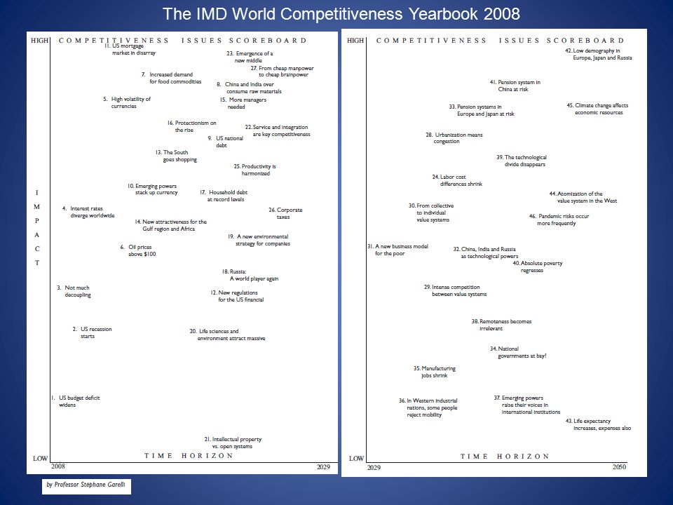 The IMD World Competitiveness Yearbook 2008
