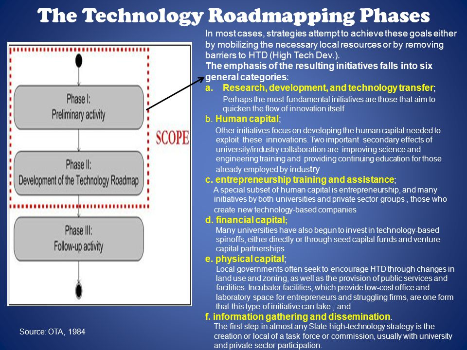 The Technology Roadmapping Phases