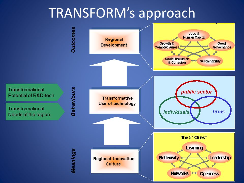 TRANSFORM's approach Outcomes Behaviours Meanings