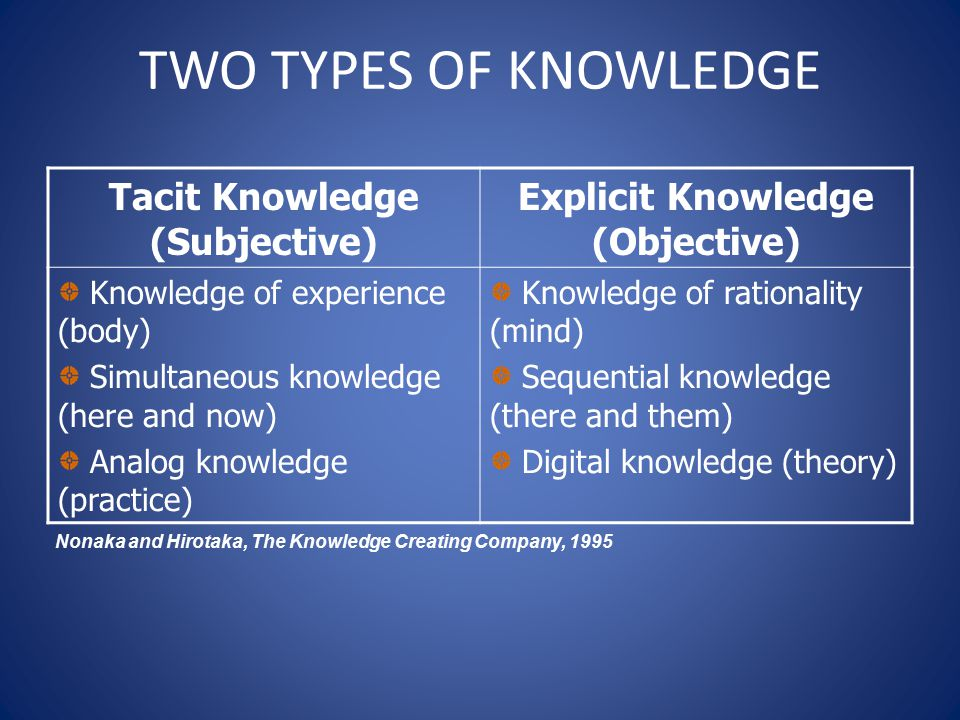 Tacit Knowledge (Subjective) Explicit Knowledge (Objective)