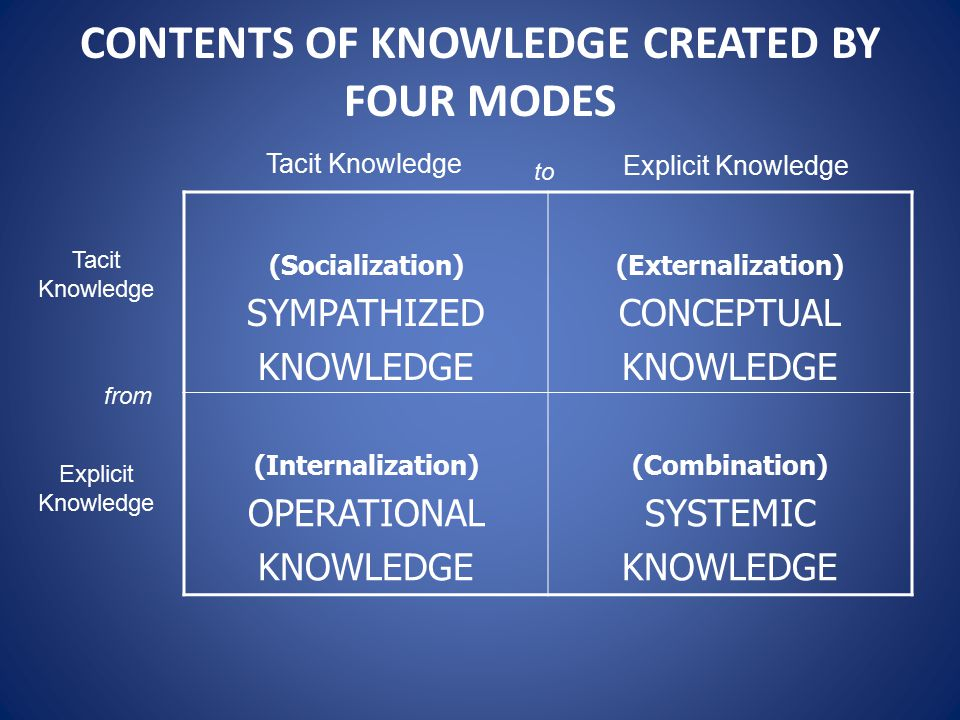 CONTENTS OF KNOWLEDGE CREATED BY FOUR MODES