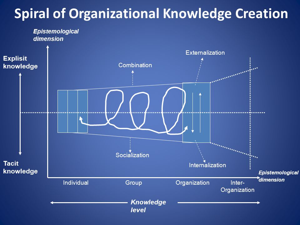 Spiral of Organizational Knowledge Creation