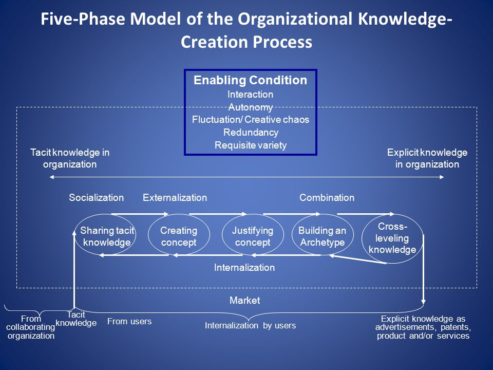 Five-Phase Model of the Organizational Knowledge-Creation Process
