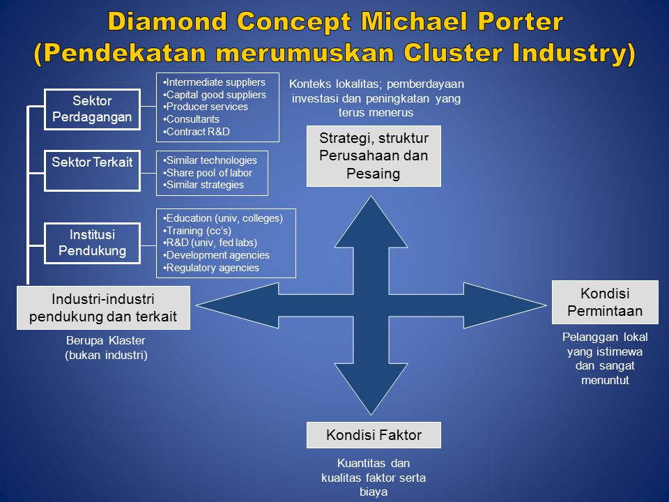 Diamond Concept Michael Porter