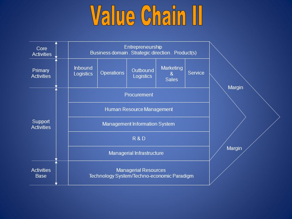 Value Chain II Core Activities Entrepreneurship