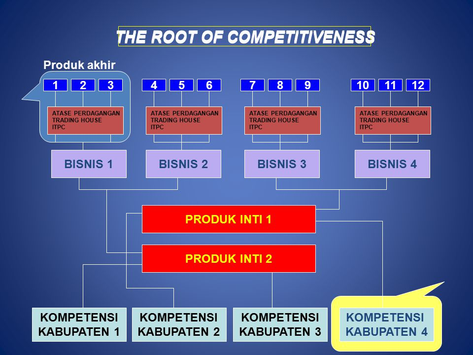 THE ROOT OF COMPETITIVENESS THE ROOT OF COMPETITIVENESS