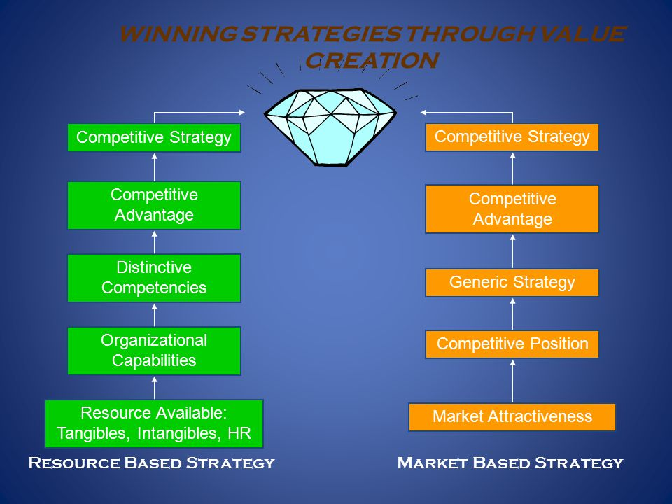WINNING STRATEGIES THROUGH VALUE CREATION